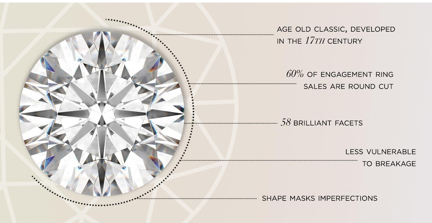 Round cut lab grown diamond specs