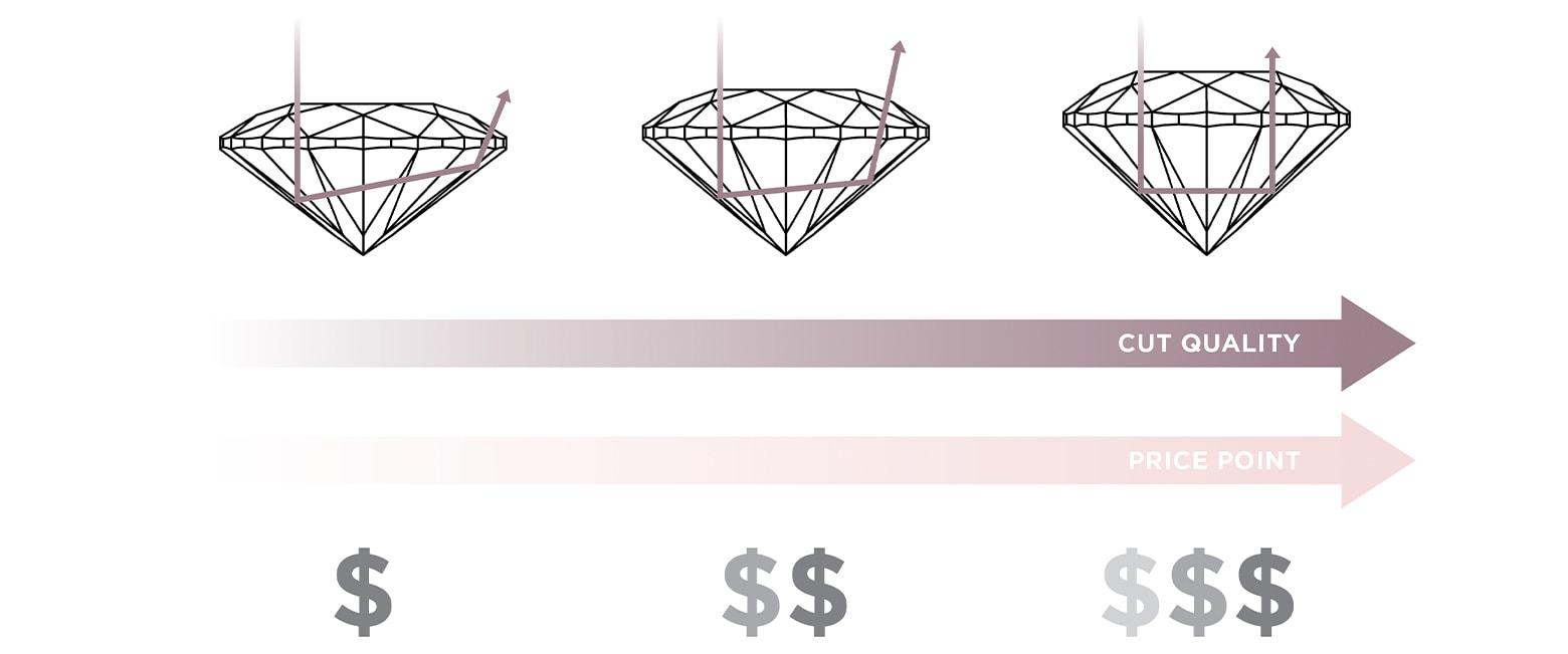 Diamond cut and cost diagram