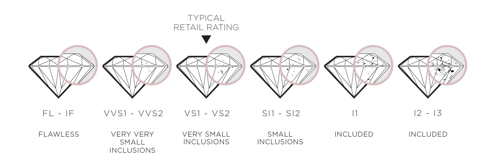 An infographic showing the diamond clarity scale