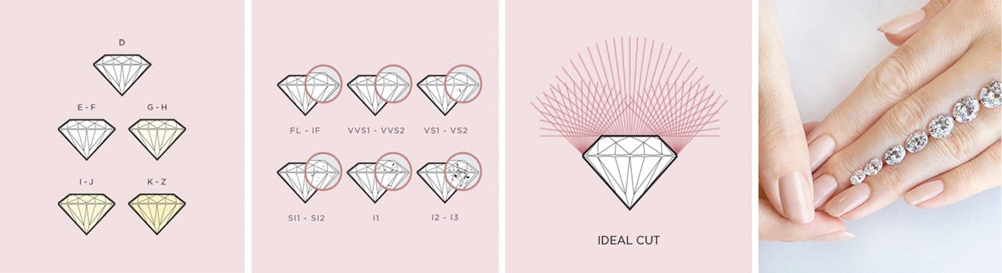 4Cs of diamond quality